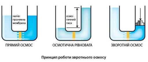 Обратный осмос воды